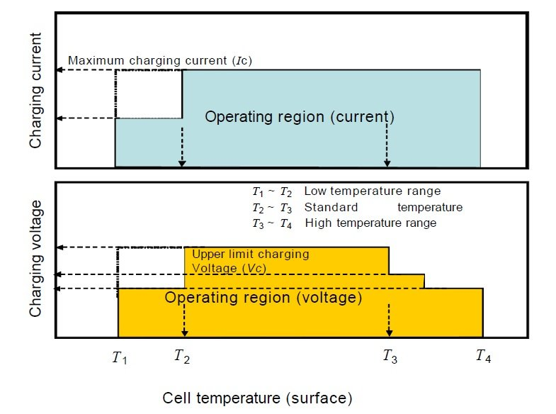 Operational-region-Charge-Voltage-and-Current-vs.-Temperature