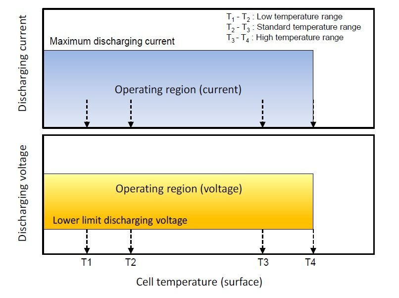 Operational-region-Discharge-Voltage-and-Current-vs.-Temperature