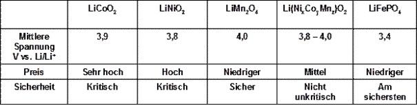 Comp Kathodenmaterial