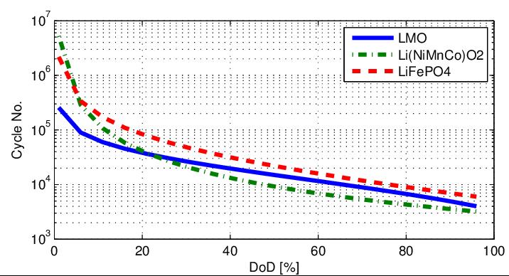 Cycles versus DOD (depth of discharge)