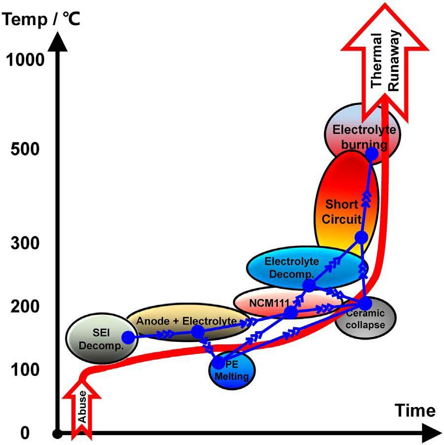 Thermal Runaway (qualitativ)