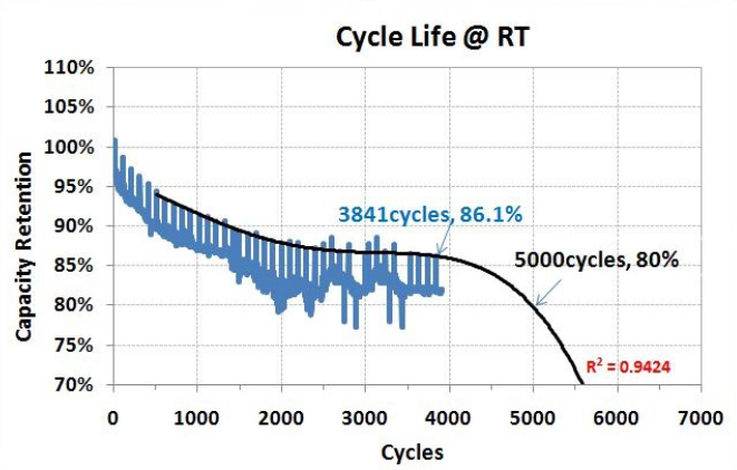 Capacity versus Cycles